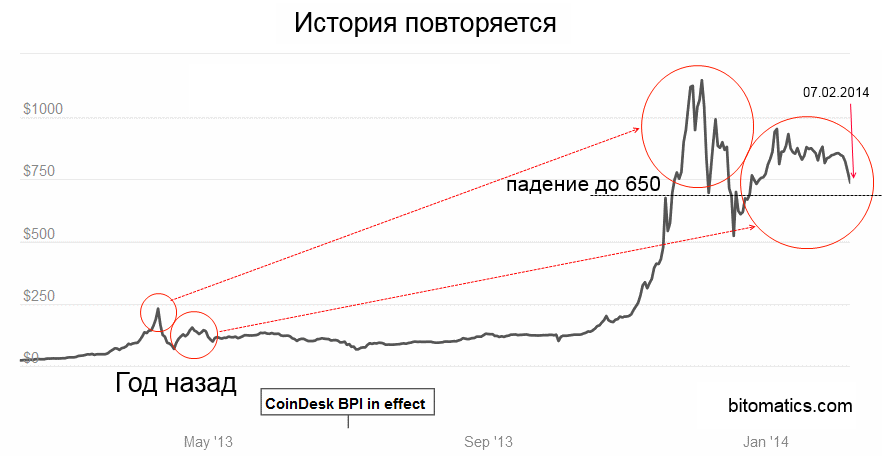 https://bitomatics.ru/Files/2014/07cda24d-e9a0-4820-99bb-a55bb755aa26.png